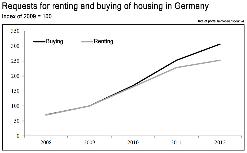 Germany: cheap mortgages threatens the nation of tenants | Photo 3 | ee24