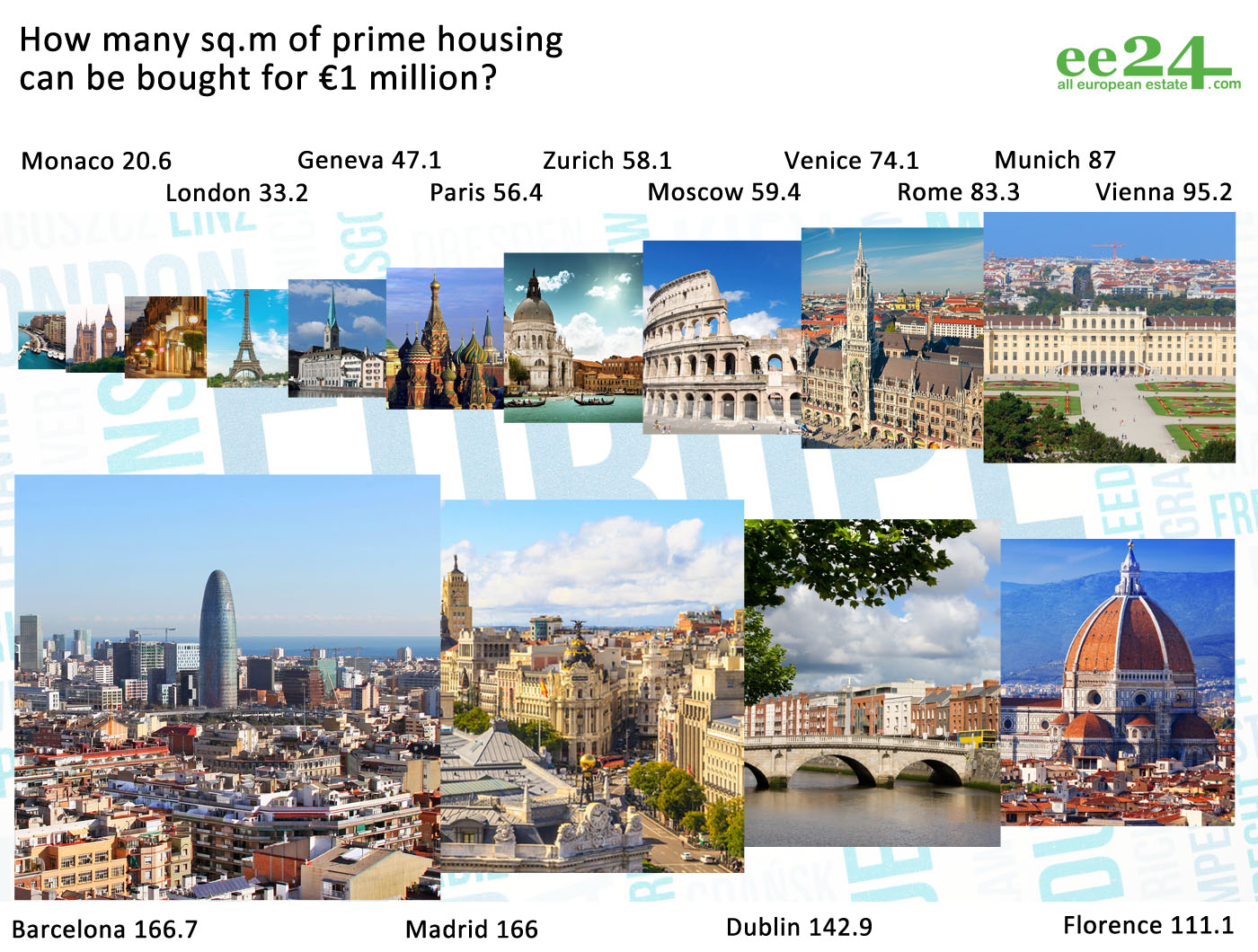European real estate: what we will remember about 2014 | Photo 11 | ee24