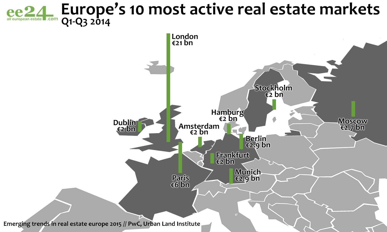 The best cities in Europe for real estate investments – 2015 | Photo 4 | ee24