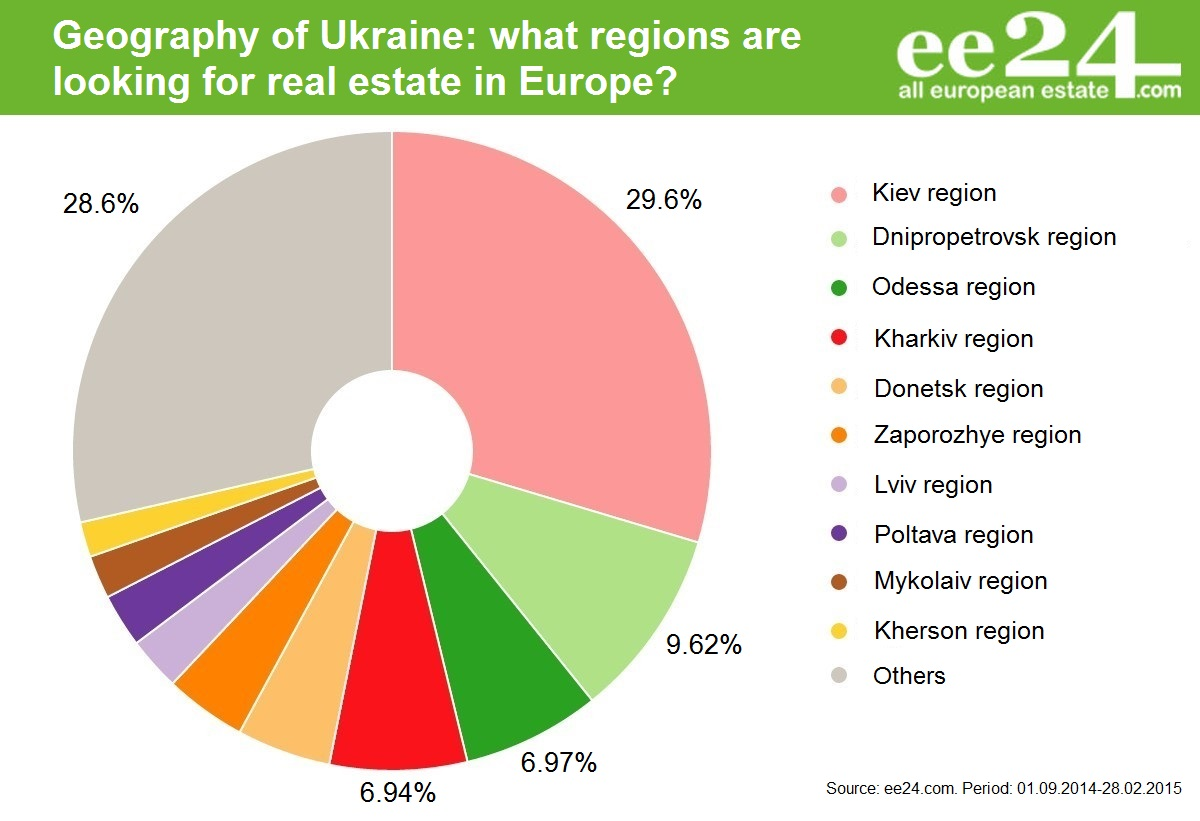 Where does the Ukraine move? | Photo 2 | ee24