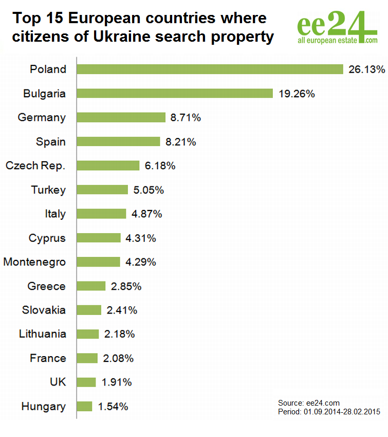 Where does the Ukraine move? | Photo 3 | ee24