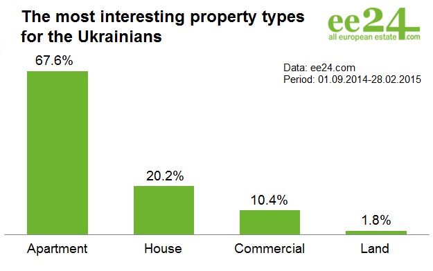 Where does the Ukraine move? | Photo 4 | ee24