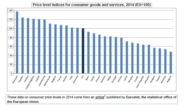 How much does it cost the life in Europe? Review of prices on basic commodities - from Denmark to Bulgaria | Photo 1 | ee24
